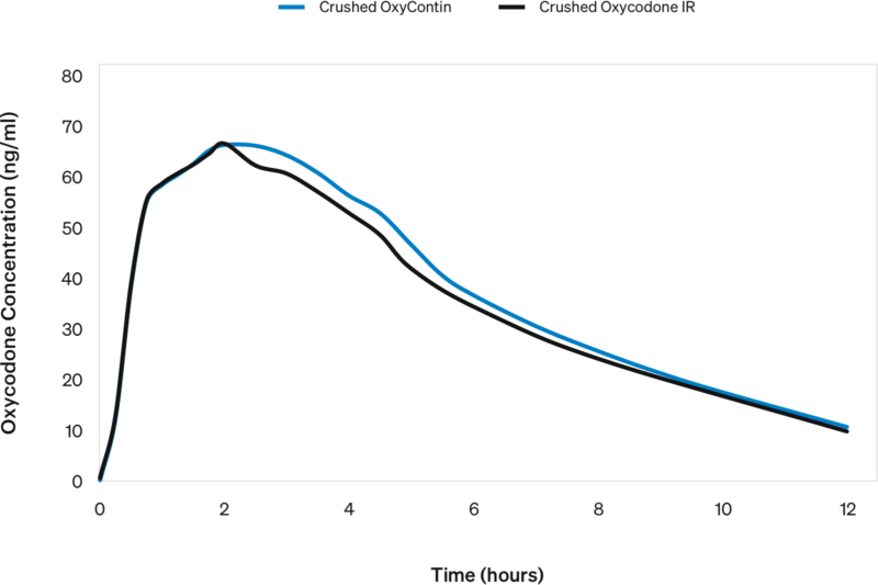 Oxycodone Concentration Post Administration